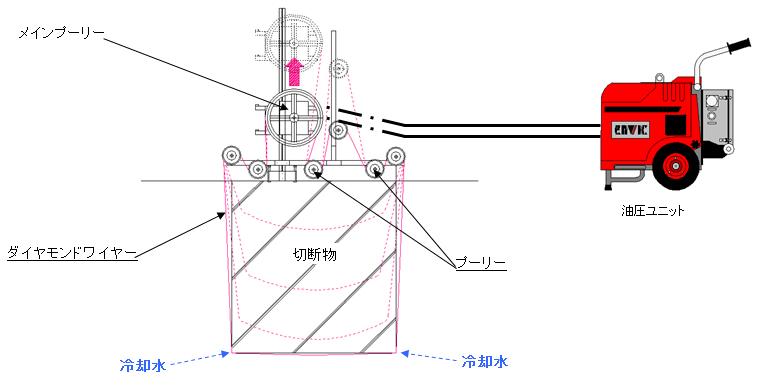 ワイヤーソーイング工法